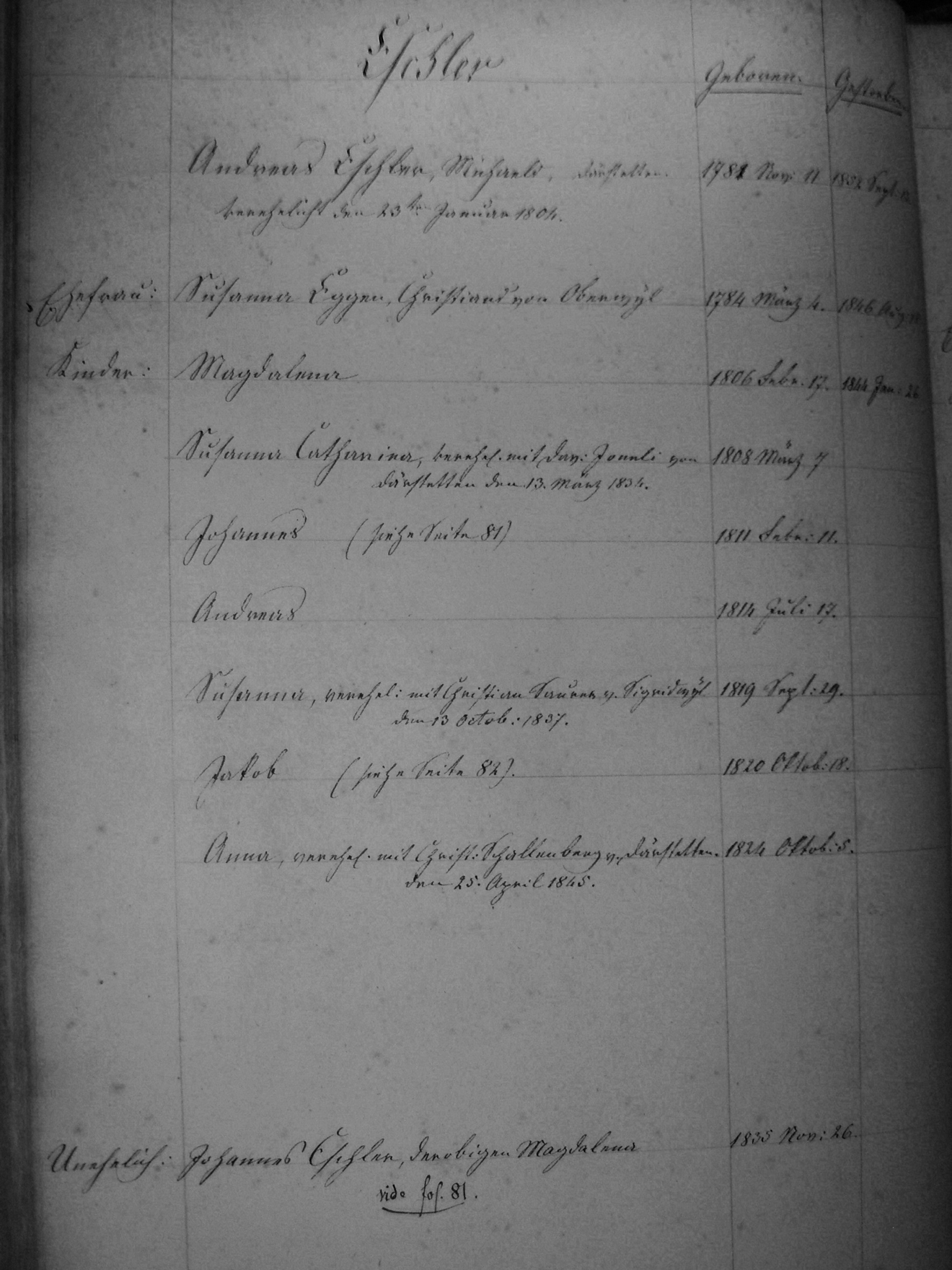 The Family of Andreas and Susanna (Eggen) Eschler from the Citizens Registers of Boltigen